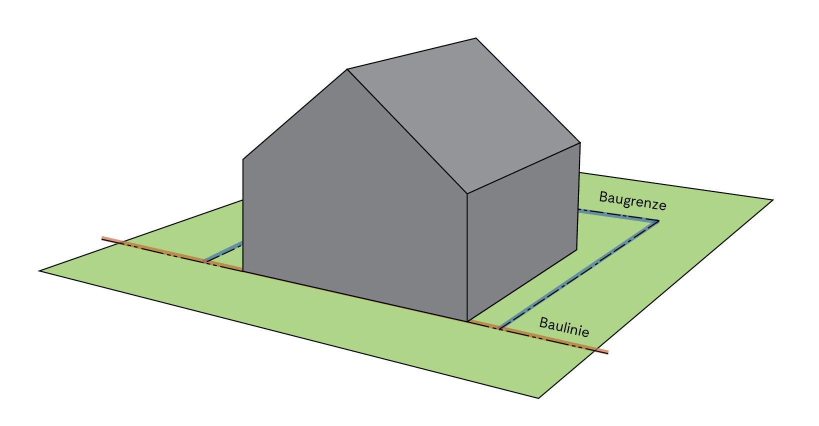 Grundstücksfläche mit Baugrenze und Baulinie